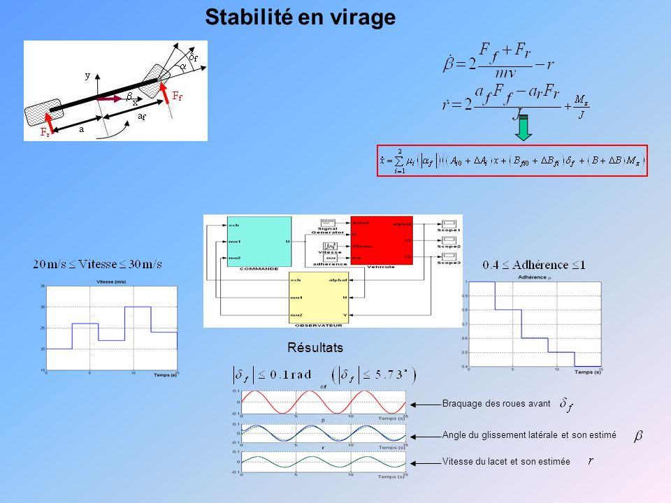 Stabilité en virage Résultats