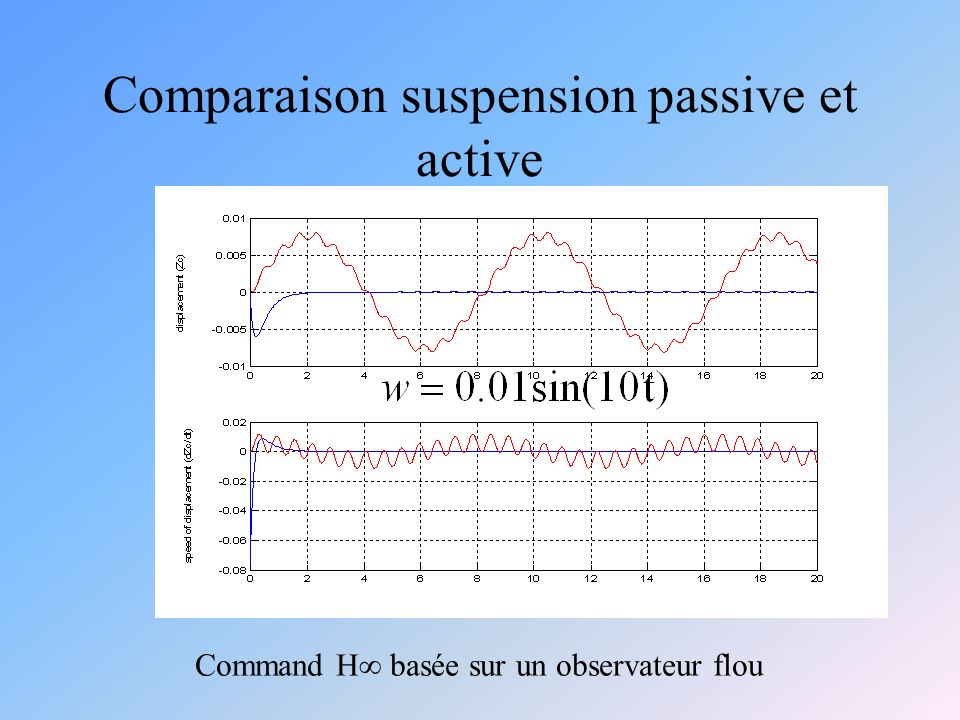 Comparaison suspension passive et active