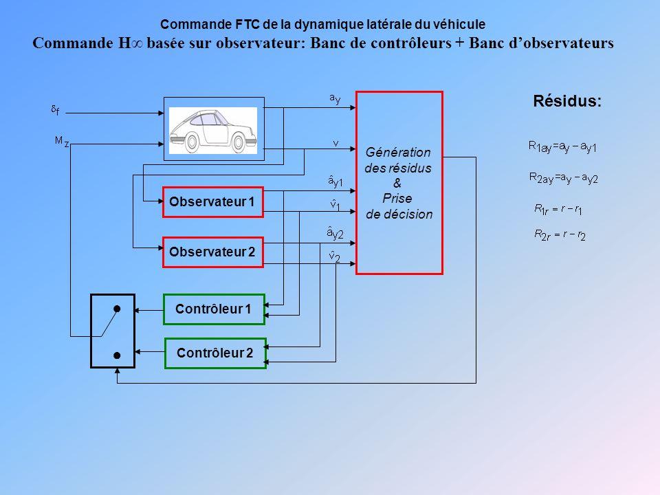 Commande FTC de la dynamique latérale du véhicule