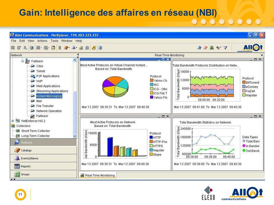 Gain: Intelligence des affaires en réseau (NBI)