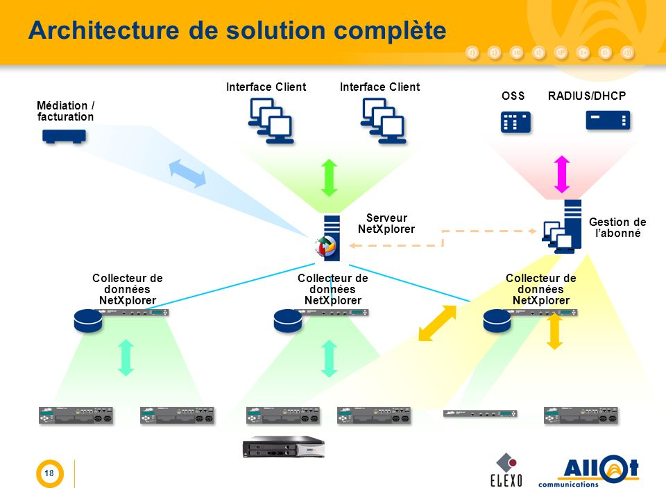 Architecture de solution complète