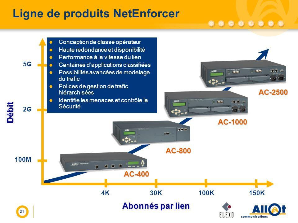 Ligne de produits NetEnforcer