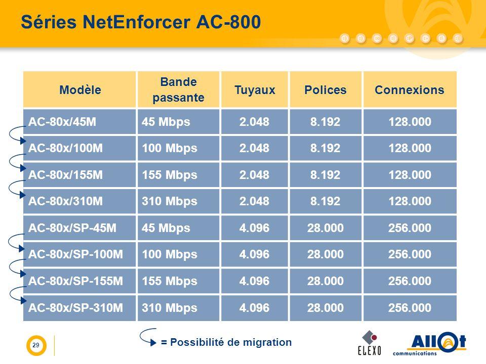 Séries NetEnforcer AC-800