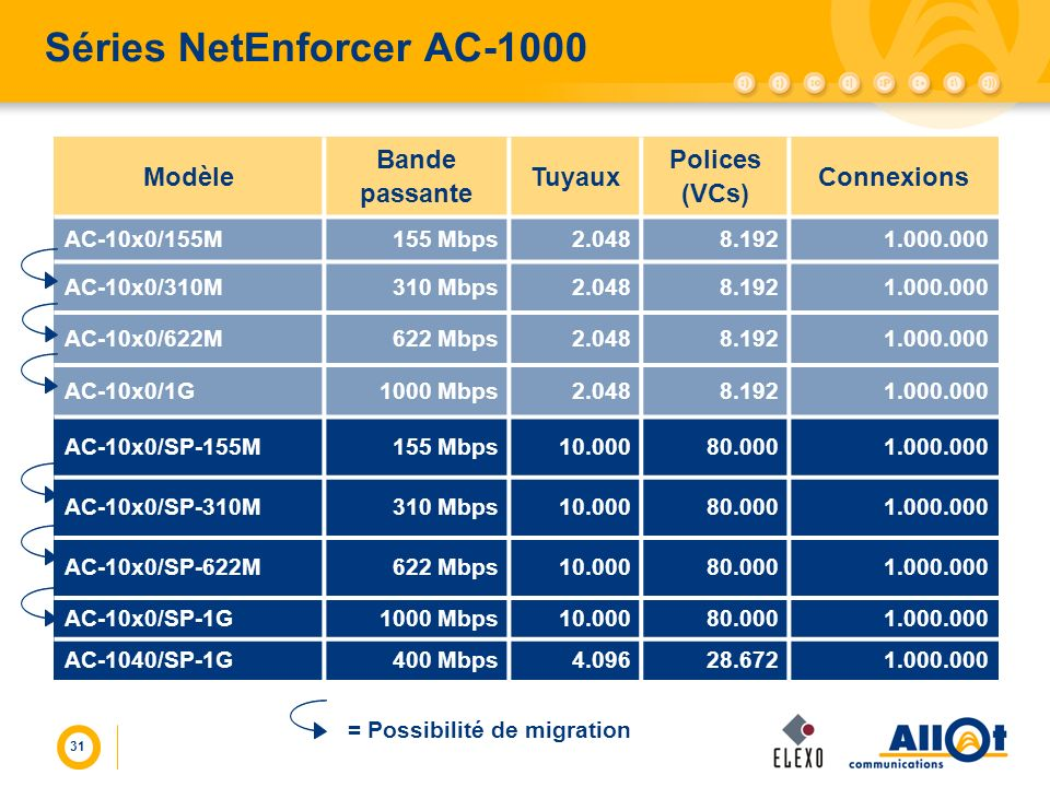 Séries NetEnforcer AC-1000