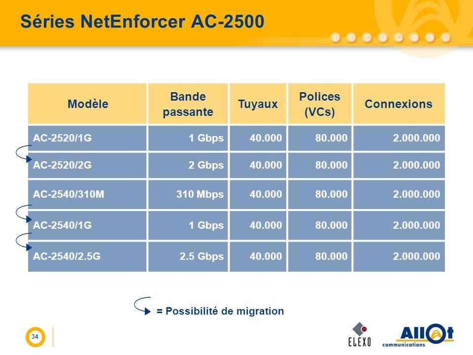 Séries NetEnforcer AC-2500