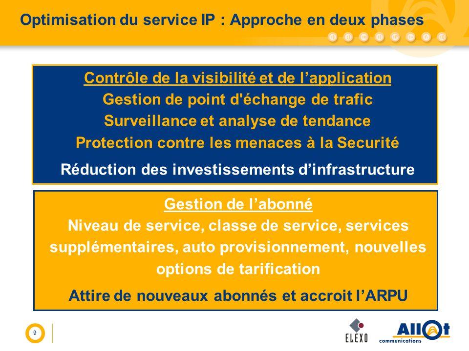 Optimisation du service IP : Approche en deux phases