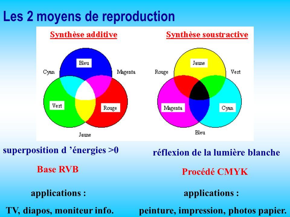 Les 2 moyens de reproduction