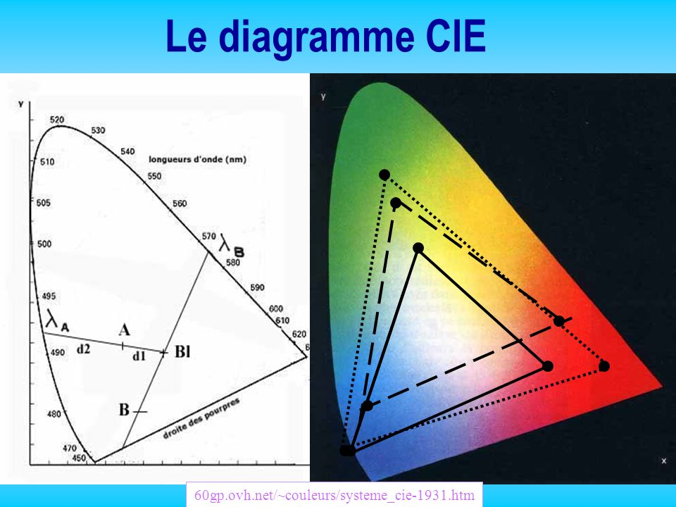 Le diagramme CIE 60gp.ovh.net/~couleurs/systeme_cie-1931.htm