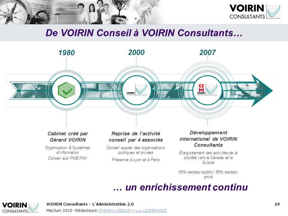 De VOIRIN Conseil à VOIRIN Consultants… … un enrichissement continu