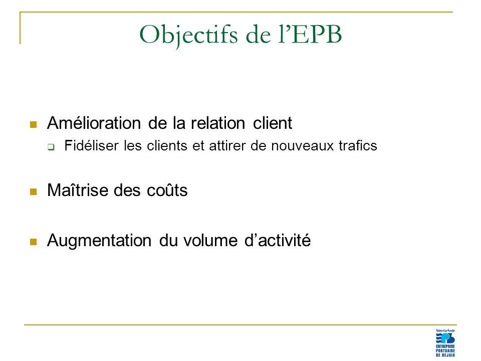 Objectifs de l'EPB Amélioration de la relation client