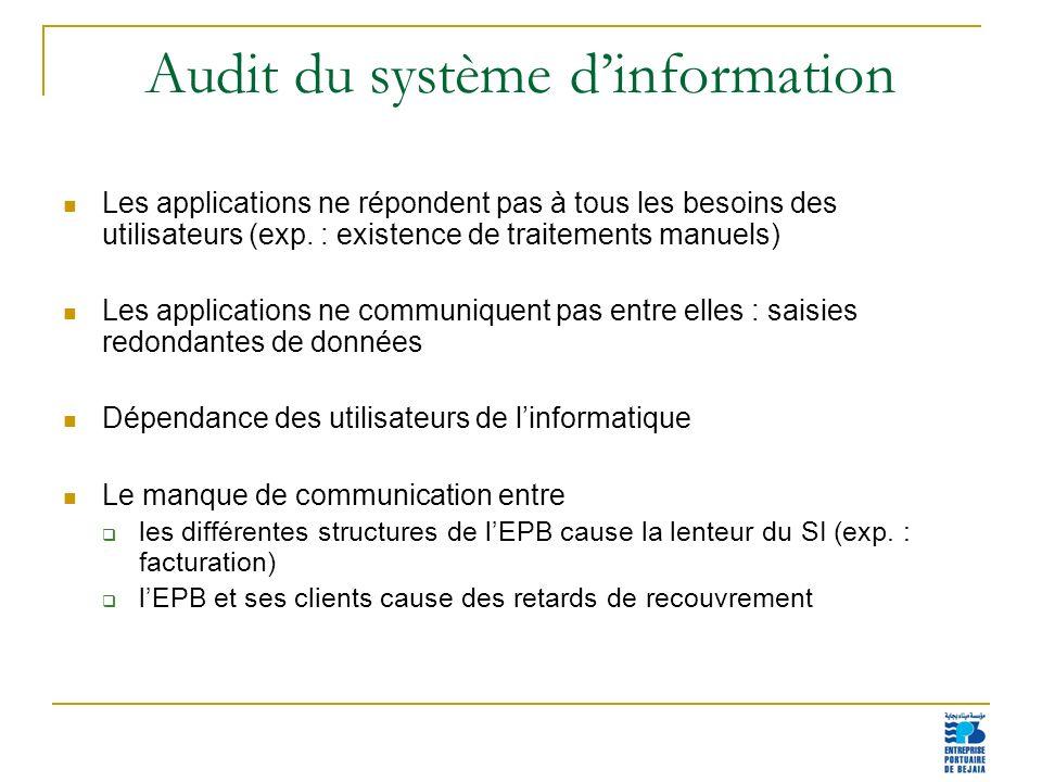 Audit du système d'information