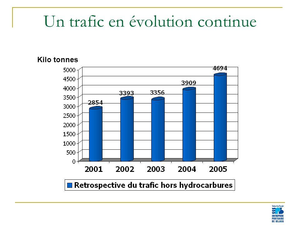 Un trafic en évolution continue