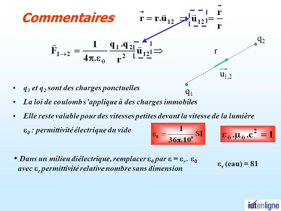 Commentaires r. u1,2. q1. q2. q1 et q2 sont des charges ponctuelles. La loi de coulomb s'applique à des charges immobiles.