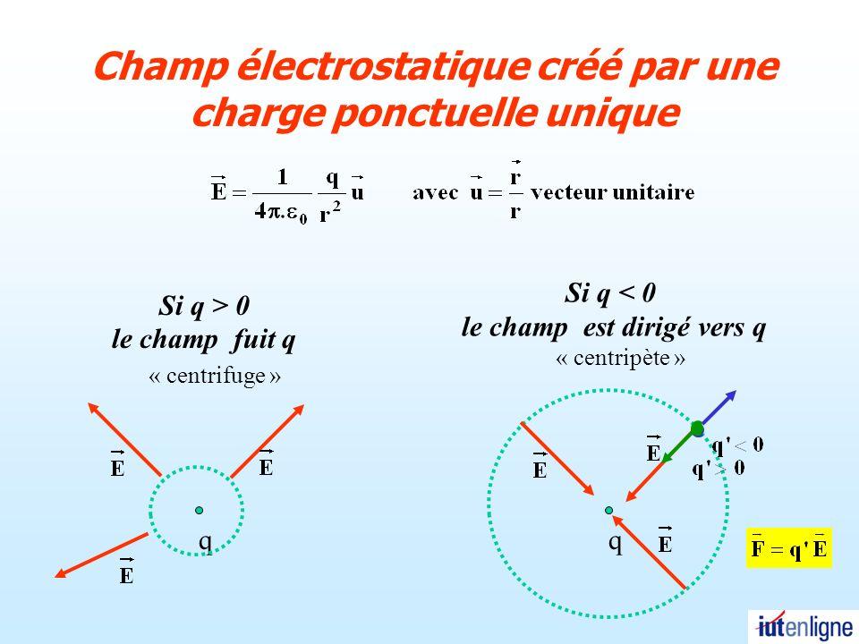 Champ électrostatique créé par une charge ponctuelle unique