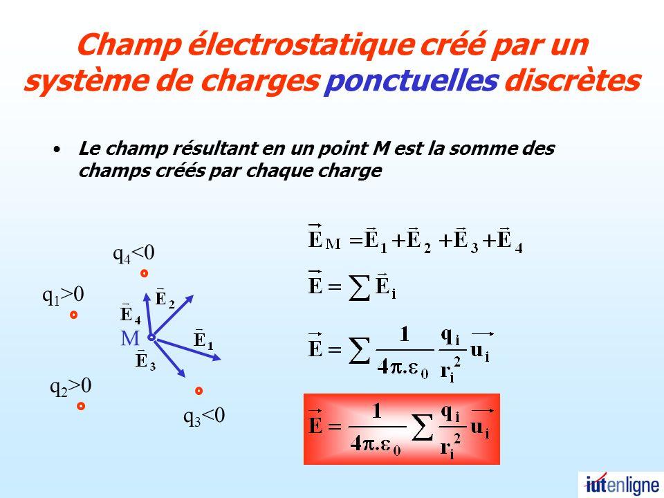 Champ électrostatique créé par un système de charges ponctuelles discrètes
