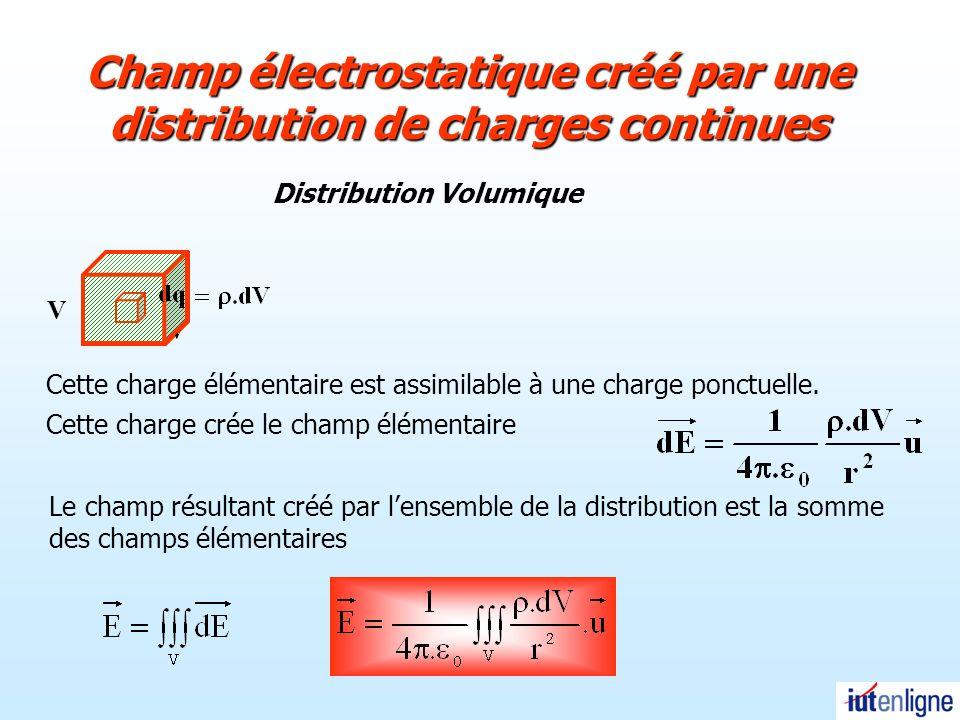 Champ électrostatique créé par une distribution de charges continues