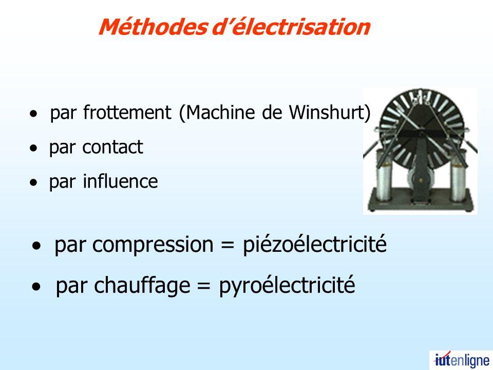 Méthodes d'électrisation