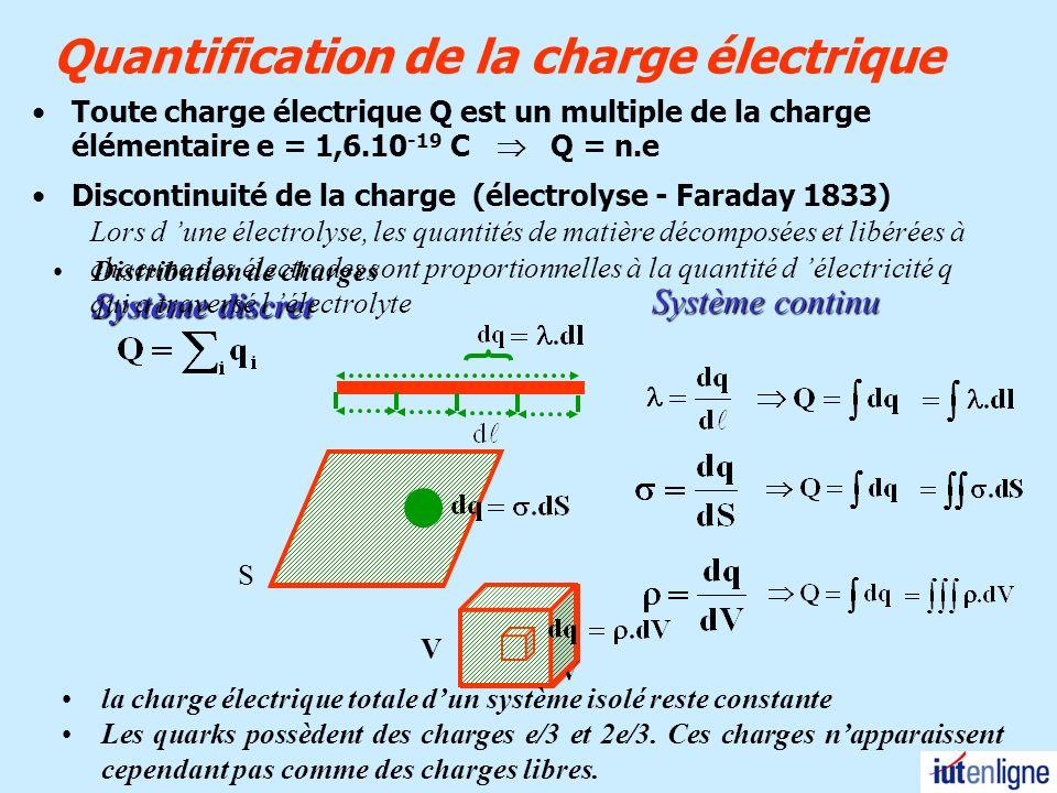 Quantification de la charge électrique