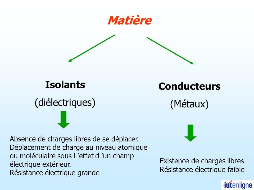Matière Isolants Conducteurs (diélectriques) (Métaux)