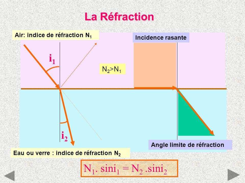 La Réfraction i1 i2 N1. sini1 = N2 .sini2 N2>N1