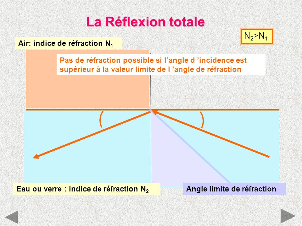 La Réflexion totale N2>N1 Air: indice de réfraction N1