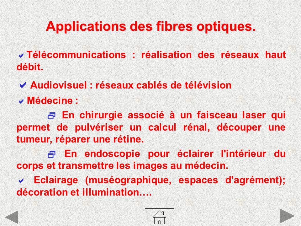 Applications des fibres optiques.