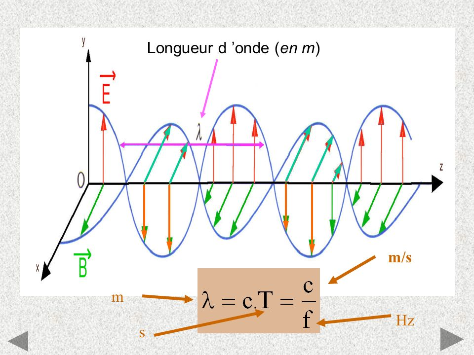 Longueur d 'onde (en m) m/s Hz m s