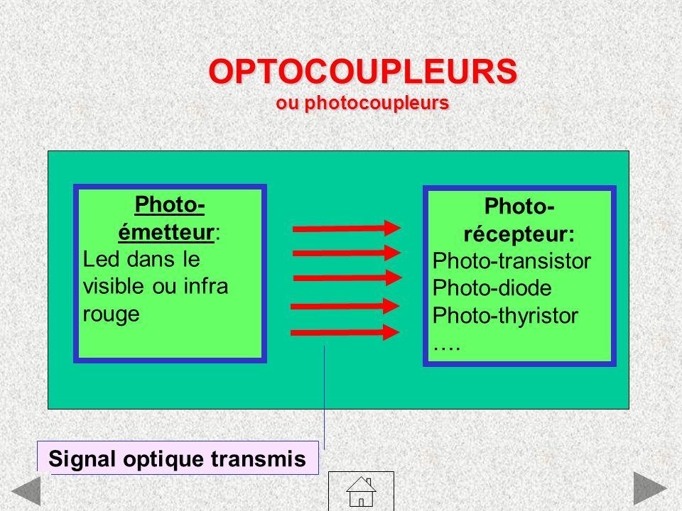 Signal optique transmis