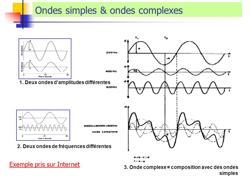Ondes simples & ondes complexes