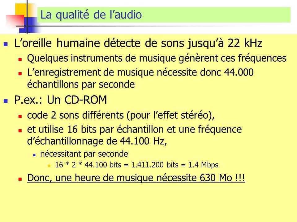 L'oreille humaine détecte de sons jusqu'à 22 kHz