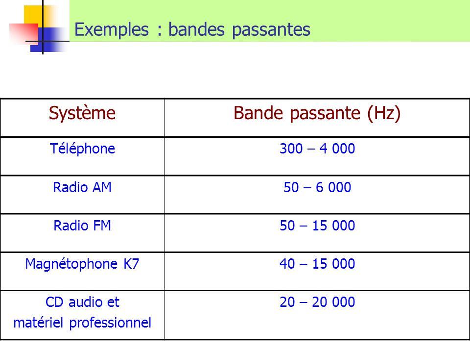 Exemples : bandes passantes