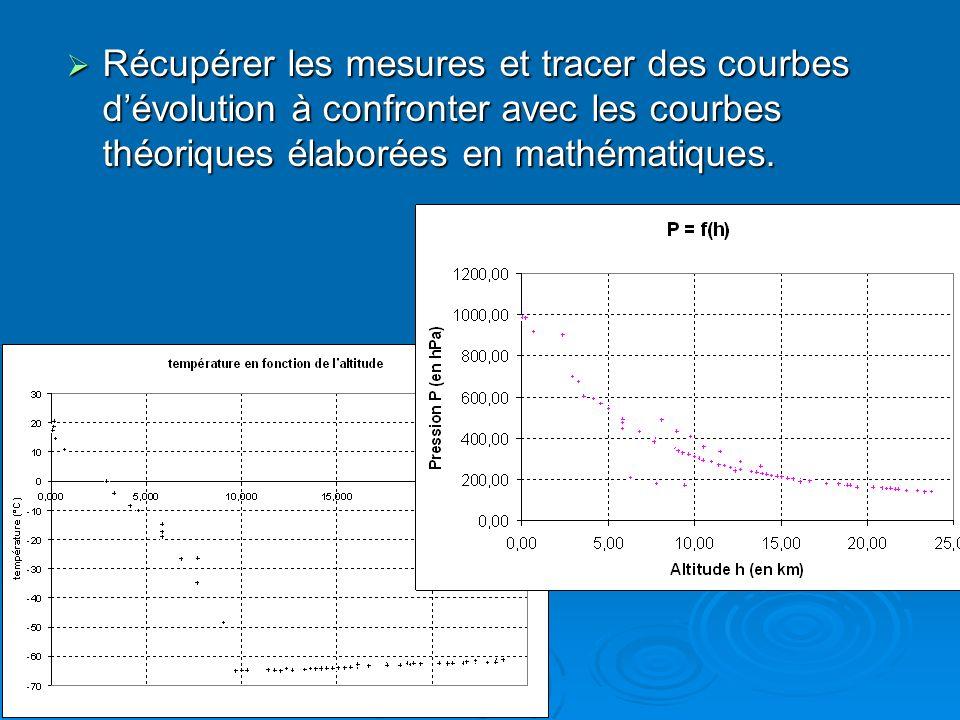 Récupérer les mesures et tracer des courbes d'évolution à confronter avec les courbes théoriques élaborées en mathématiques.