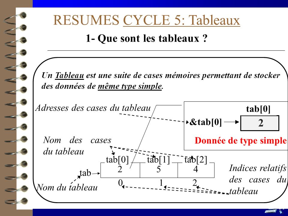 RESUMES CYCLE 5: Tableaux