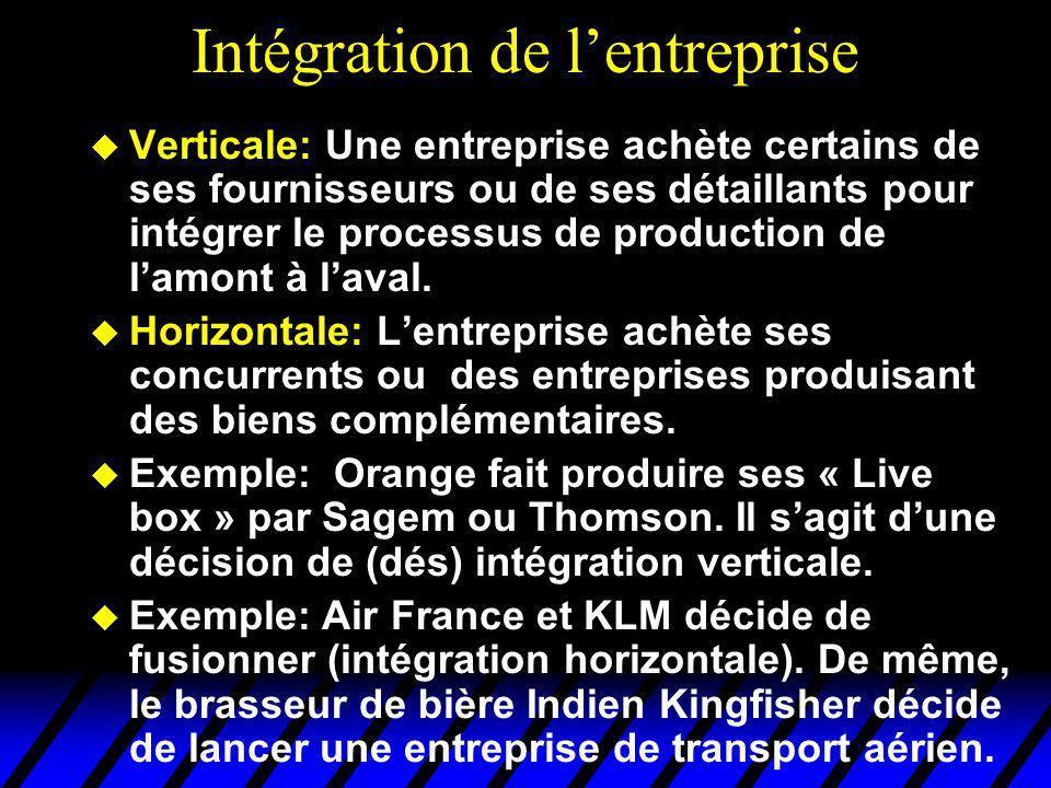 Intégration de l'entreprise