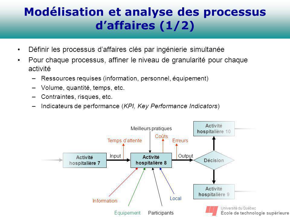 Modélisation et analyse des processus d'affaires (1/2)