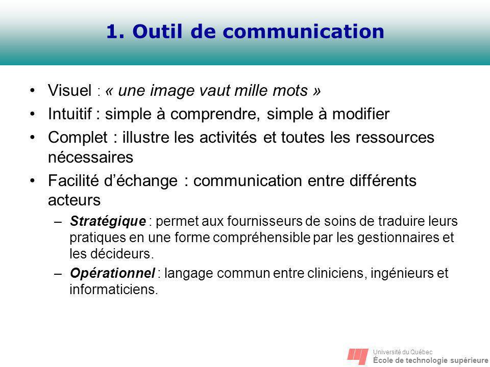 1. Outil de communication