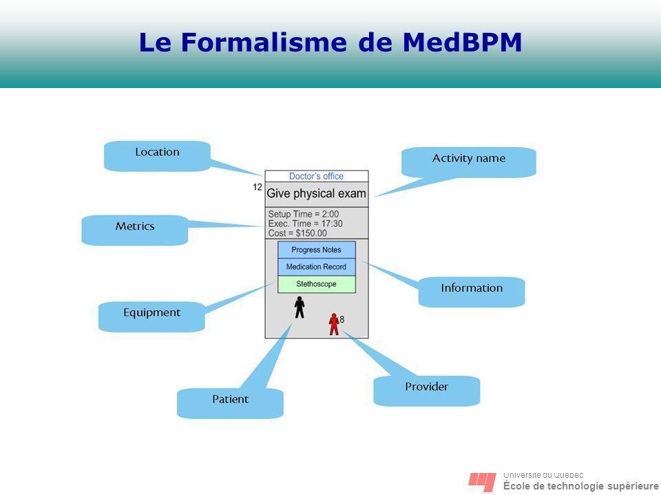 Le Formalisme de MedBPM