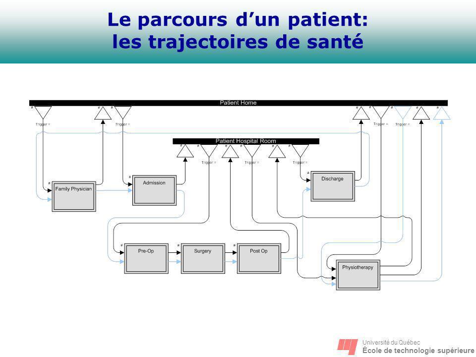 Le parcours d'un patient: les trajectoires de santé