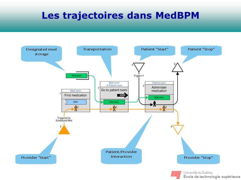 Les trajectoires dans MedBPM