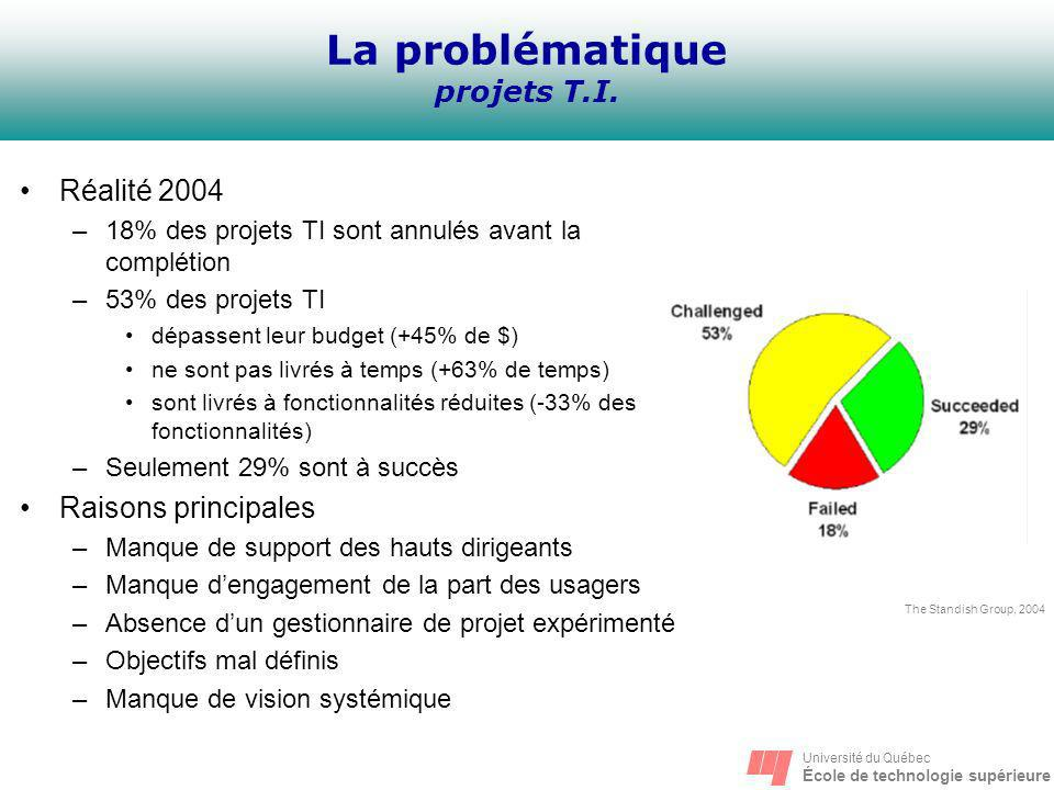 La problématique projets T.I.