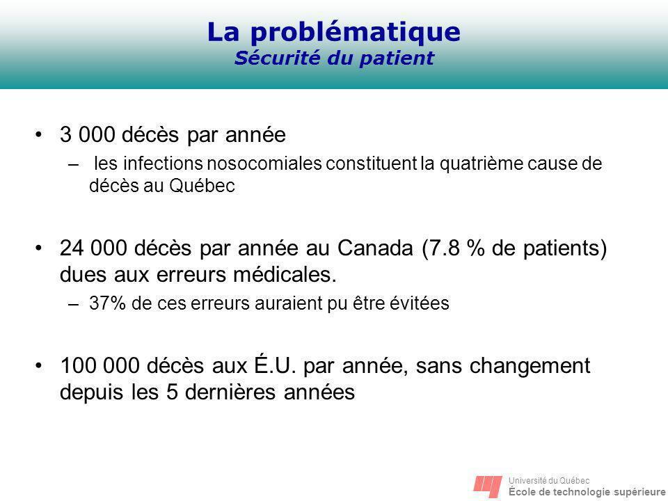 La problématique Sécurité du patient