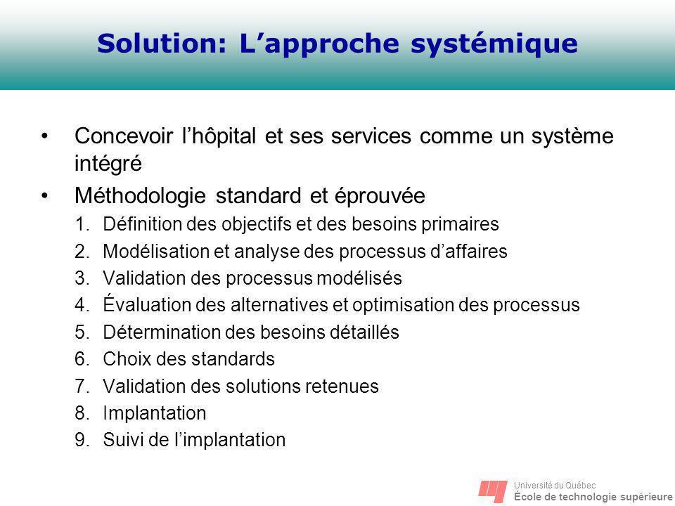 Solution: L'approche systémique