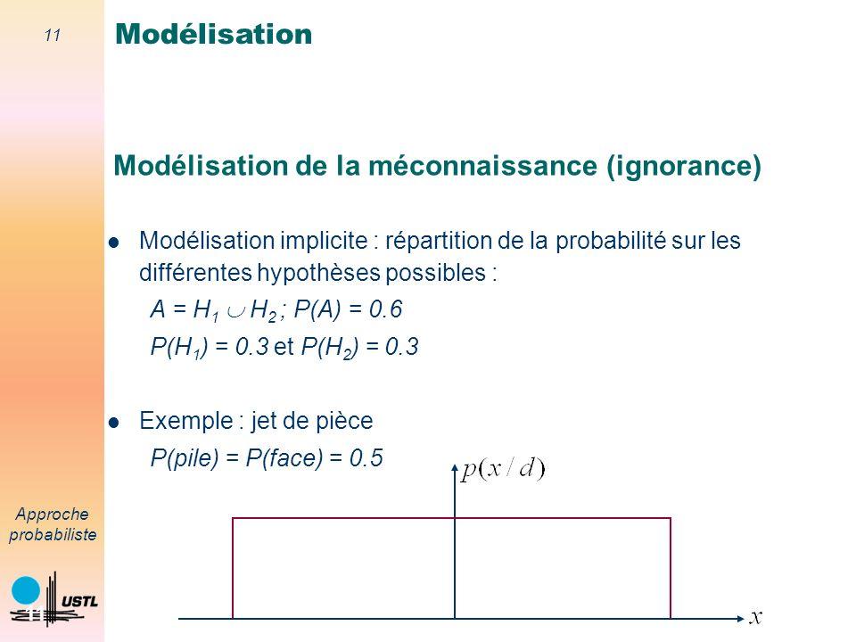 Modélisation de la méconnaissance (ignorance)