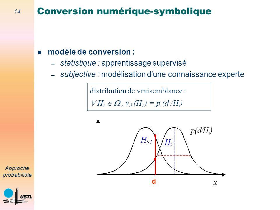 Conversion numérique-symbolique