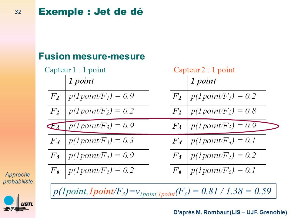 p(1point,1point/F3)=v1point,1point(F3) = 0.81 / 1.38 = 0.59