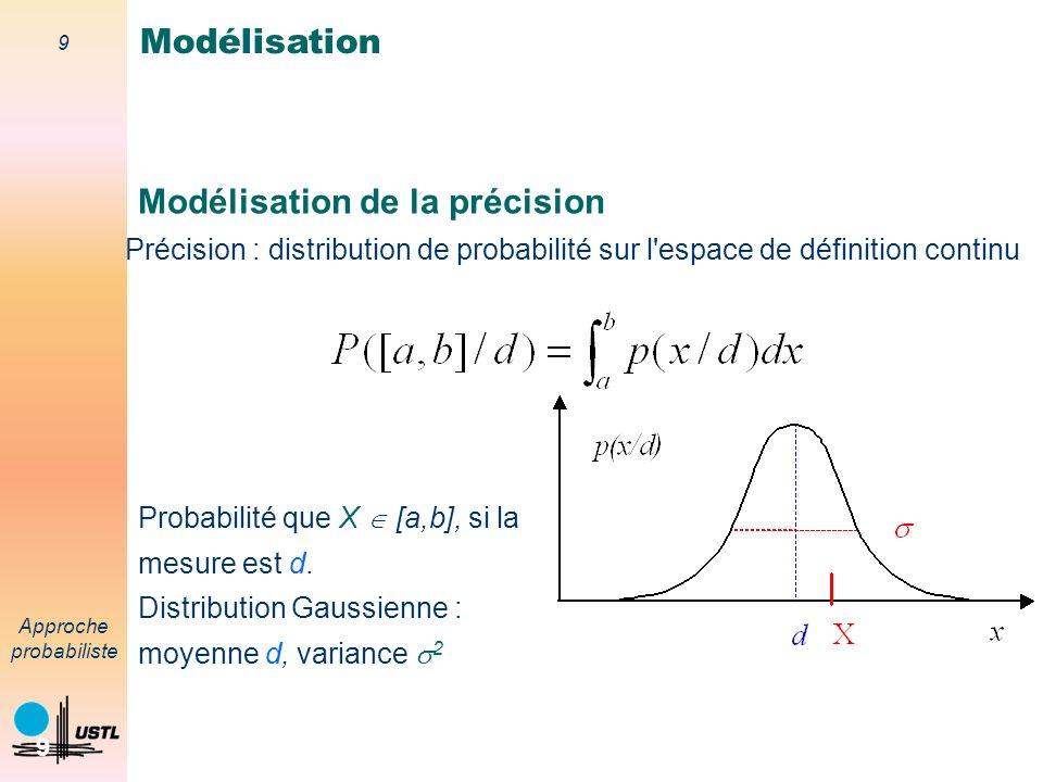 Modélisation de la précision