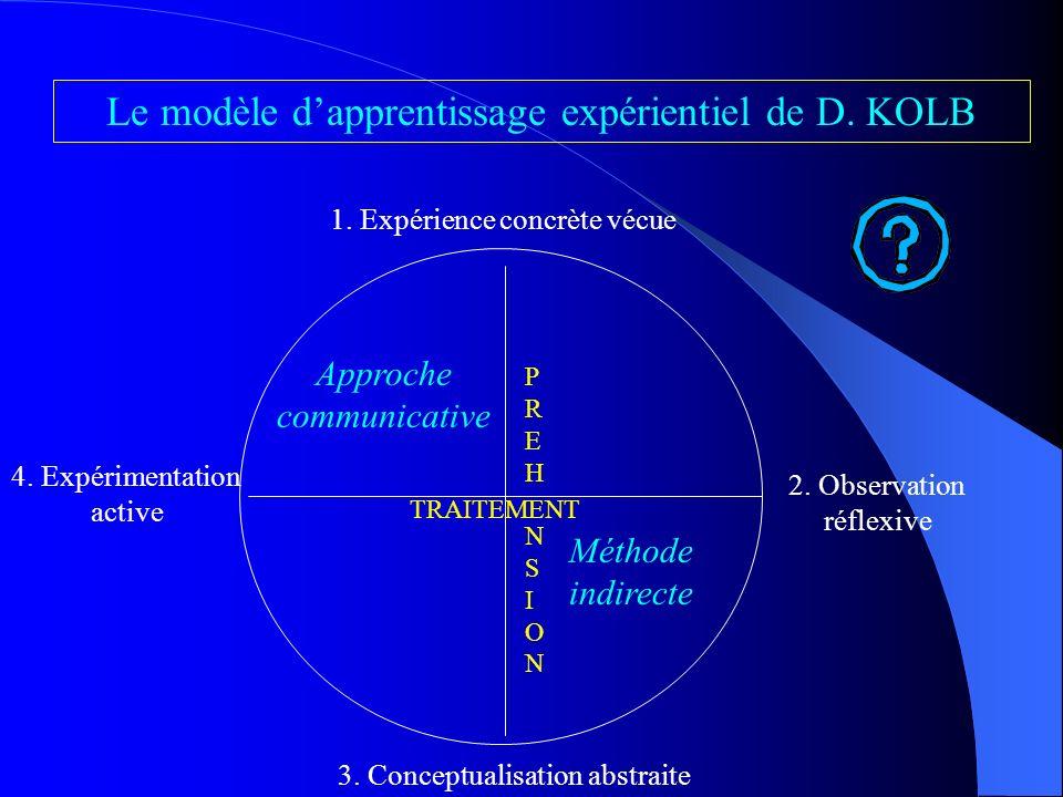Le modèle d'apprentissage expérientiel de D. KOLB