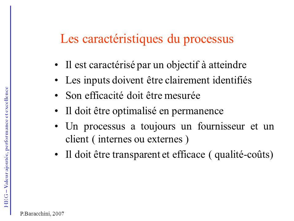 Les caractéristiques du processus