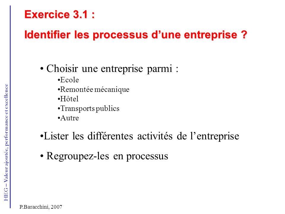 Identifier les processus d'une entreprise