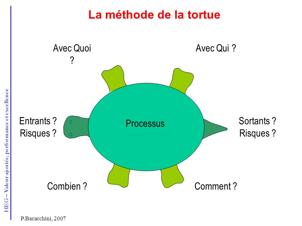La méthode de la tortue Avec Quoi Avec Qui Entrants Risques
